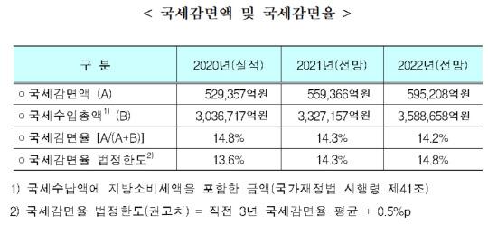 내년 국세 감면액 69조 육박… 32.4억은 지출 구조조정 불가